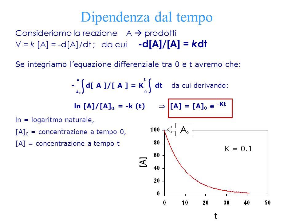 ln [A]/[A]0 = -k (t)  [A] = [A]0 e -Kt